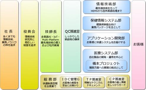 21th組織図